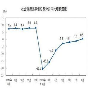 중국,코로나19,경제,이후,산업생산,지난해