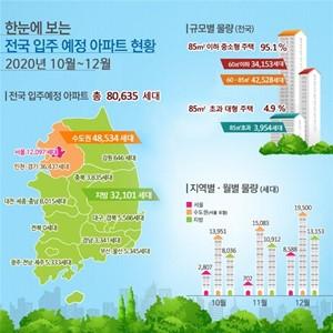 강동구,고덕강일지구,장기전세,국민임대,서울,입주