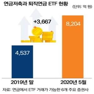 연금,투자,해외,퇴직연금,회사,연금계좌,계좌,주식형,세금,증권사