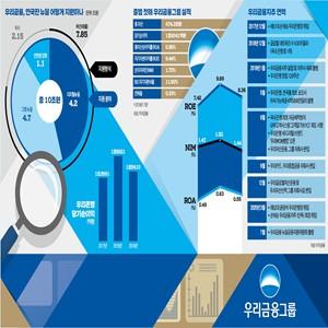 금융지주,고객,올해,그룹,바탕,자산운용,작년,대비,개선,제고