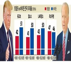 트럼프,바이든,대통령,여론조사,대선,유권자,라스무센,지지율,후보,조사