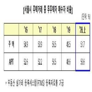 무주택자,서울,매수비율