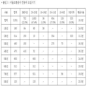 도시철도,평균,의원,서울,사용기간