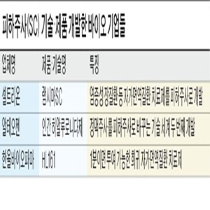 치료제,한올바이오파마,임상,항체,자가면역질환