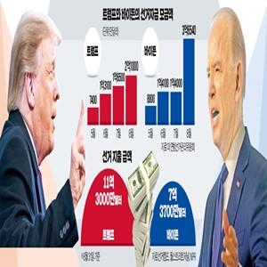 바이든,트럼프,대통령,민주당,캠프,선거자금,대선,모금,긴즈버그,규모