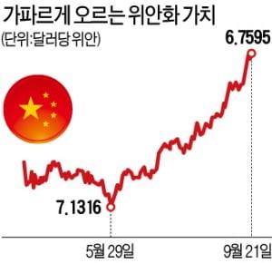 위안화,달러,중국,가치,인민은행