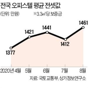 오피스텔,전셋값,상승,지난달,평균