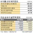 수익률,펀드,올해,헤지펀드,설정액,업계,한국형,트리니티자산운용