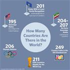 국가,나라,올림픽,독립,유엔,주권,일부,회원국,인정,속령