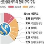 신한금융,지분,오렌지라이프,글로벌,최대,업계