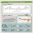감소,증가,올해,각각,관광생산지수