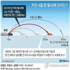 발사체,북한,단거리,발사