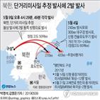 북한,발사,미사일,단거리,방산주