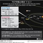 소행성,지구,발견,궤도,지구위협소행성,충돌