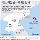 북한,약세,단거리