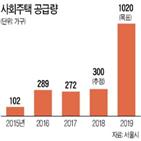 서울시,사업,사회주택,업체,드로우주택협동조합,상환유예,부실