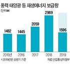 한국,단지,풍력발전,오스테드,업체,정부