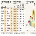 종목,가치주,시가총액,한국,저평가,증시,순현금,주가,영업이익