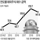 해외주식,서비스,소수점,한국투자증권