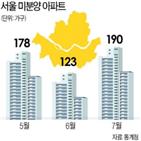 아파트,미분양,서울,계약