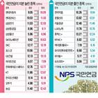 국민연금,비중,지분,포트폴리오,최근,종목,분석,연기금,대형주,조정장