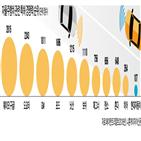 자율주행,레벨3,혼다,기술,자동차,내년,관련,개발,운전자,일본