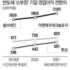 반도체,주가,상승,관련,가격,소부