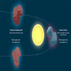 혜성,67P,태양,관측,먼지