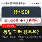 삼성,상승,차트