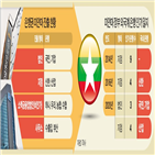 미얀마,은행,인가,국내,기업은행,진출,설립,기업,법인