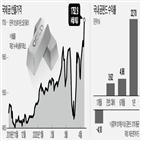 거래,금값,투자,코로나19,미국,펀드,가치,지난달,달러화
