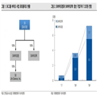 SK바이오팜,상장,SK,신약,회사,치료제,매출,가치,코로나19,연기