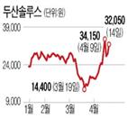 두산솔루스,사모펀드,회사,삼성,두산그룹