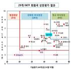 한국,2등급,평가