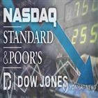 시장,코로나19,지속,이날,유가,하락,경제,실적,기업,지원