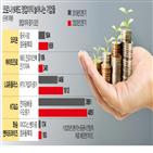 시장,점유율,대비,코로나19,전년,동기,중국,온라인,매출,주가