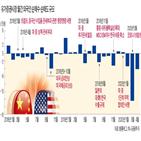 미국,외국인,무역분쟁,기업,희토류,주가,코로나19,관련,생산,중국