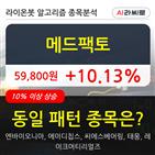 메드팩토,기관,000주,순매매량