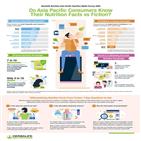 영양,소비자,정보,뉴트리션,건강,미디어,관련,제공,소셜,지식