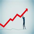 증시,미국,이후,추가,기대감,달러,상승,갈등,중국,연구원