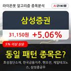 삼성증권,기관,순매매량