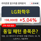 LG화학우,시각,5만7123주