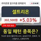 셀트리온,기관,순매매량,000주