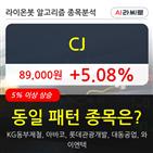 CJ,5.71,이동평균선