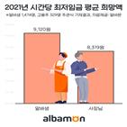 알바생,최저임금,고용주,동결,최저시급
