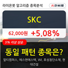 기관,SKC,순매매량
