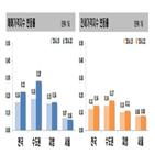 전주,상승폭,서울,상승,규제,아파트값,이번주,전셋값,지역,0.06