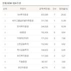 대표주관,SK바이오팜,리그테이블,투자증권,상반기,규모