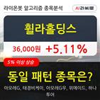휠라홀딩스,아모레,기사,수준