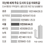 공급,용적률,서울,확대,도심,집값,협회